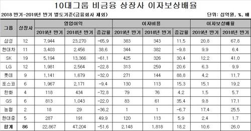 """""""10대 그룹 상장사 15곳 `좀비기업`…재무건전성 큰 폭 악화"""""""